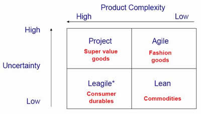 engineering the leagile supply chain International journal of advances in engineering & technology or leagile manufacturing supply chain reflect rapidly and diversely to environmental and.