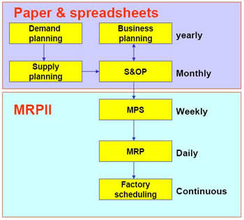 S Amp Op Sales And Operations Planning And Sco