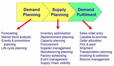 Demand & Supply Chain Management